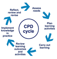 CPD Cycle graphic